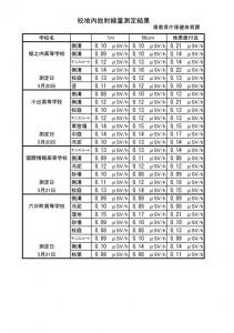 測定結果一覧(県立学校12校)_01
