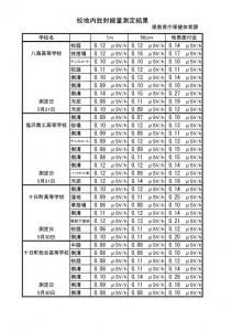 測定結果一覧(県立学校12校)_02
