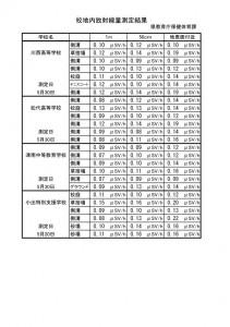 測定結果一覧(県立学校12校)_03