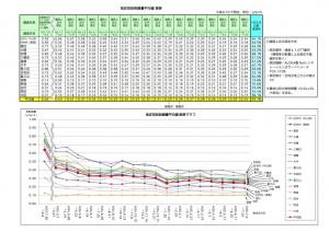 郡山市地区別放射線量平均値推移