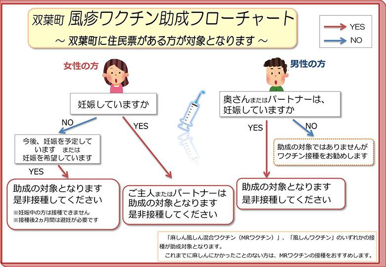 風しんワクチン助成フローチャート